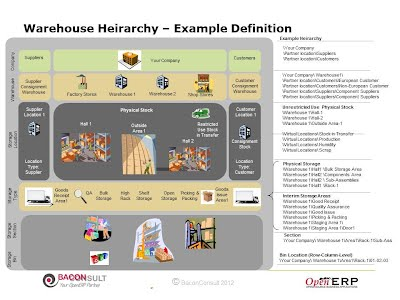 Warehouse Hierarchical Configuration
