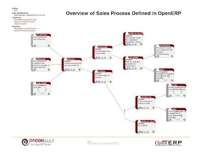 OpenERP Sales Process